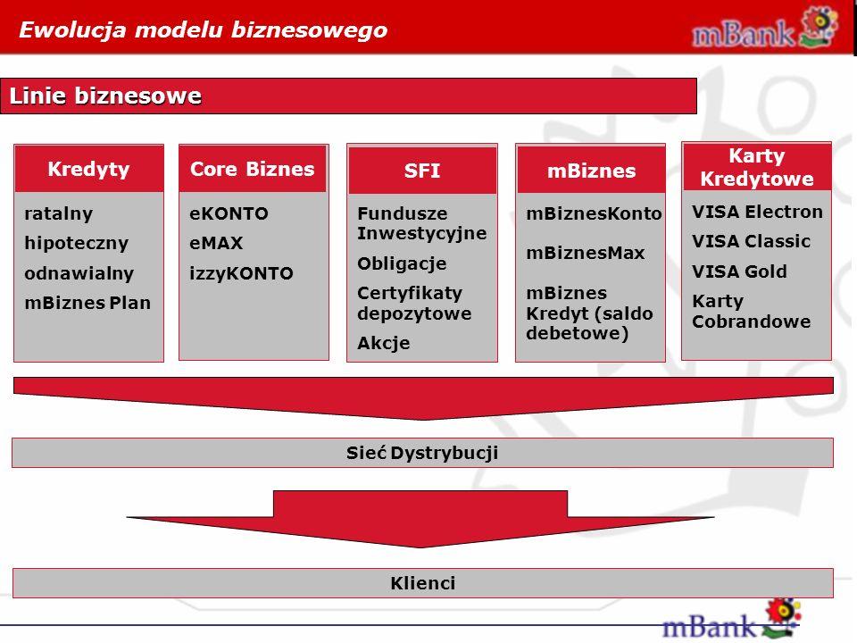 Kredyty Ewolucja modelu biznesowego Linie biznesowe ratalny hipoteczny odnawialny mBiznes Plan Core Biznes eKONTO eMAX izzyKONTO SFI Fundusze Inwestyc