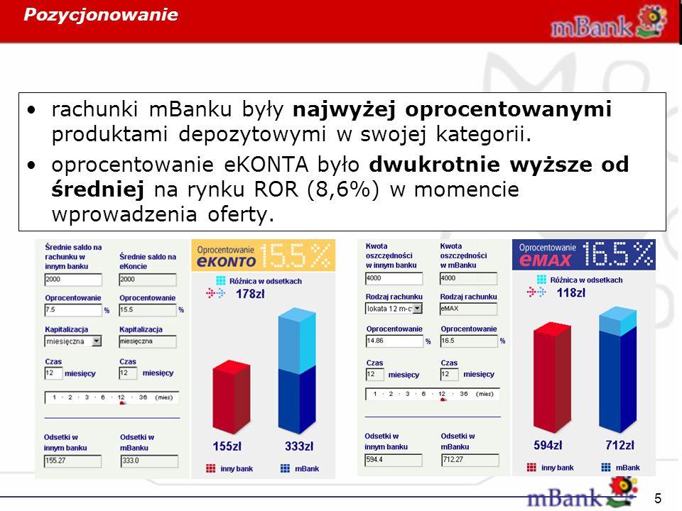 5 Pozycjonowanie rachunki mBanku były najwyżej oprocentowanymi produktami depozytowymi w swojej kategorii. oprocentowanie eKONTA było dwukrotnie wyższ