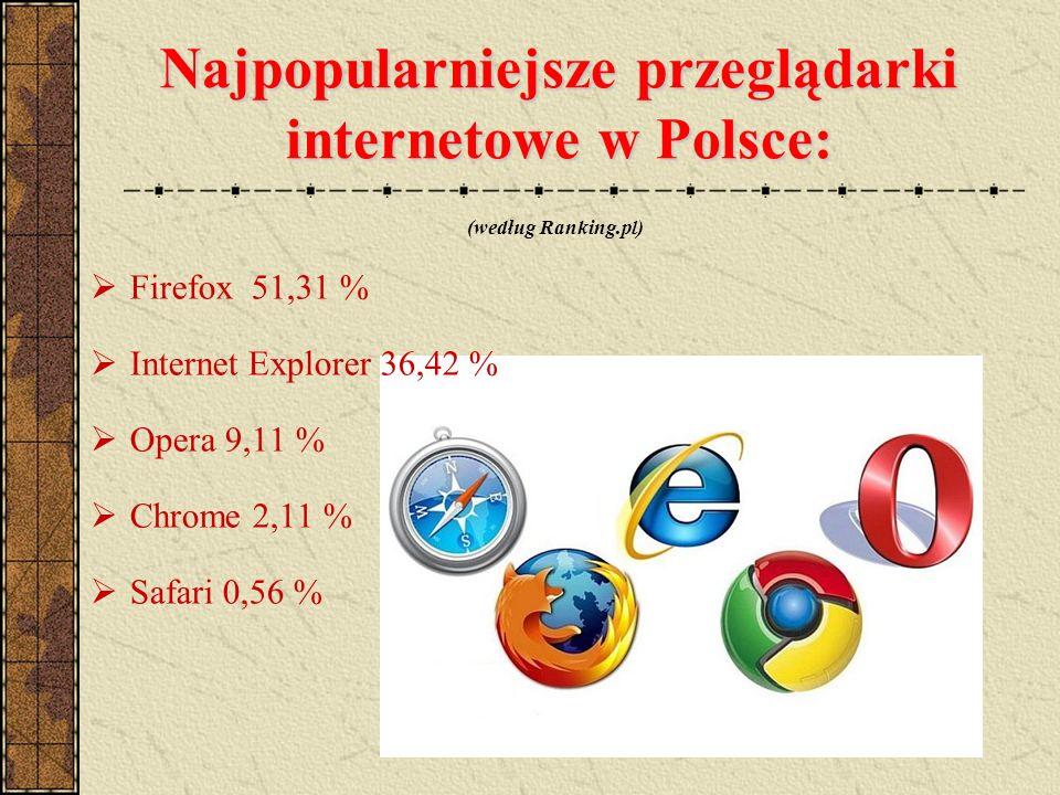 Najpopularniejsze przeglądarki internetowe w Polsce: (według Ranking.pl) Firefox 51,31 % Internet Explorer 36,42 % Opera 9,11 % Chrome 2,11 % Safari 0