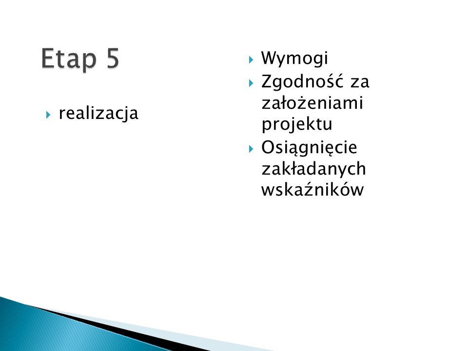 realizacja Wymogi Zgodność za założeniami projektu Osiągnięcie zakładanych wskaźników