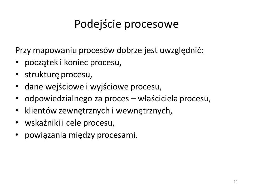 Podejście procesowe Przy mapowaniu procesów dobrze jest uwzględnić: początek i koniec procesu, strukturę procesu, dane wejściowe i wyjściowe procesu,