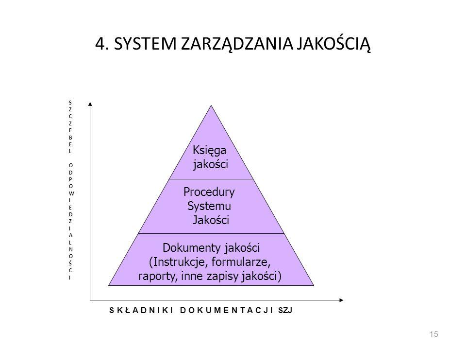 4. SYSTEM ZARZĄDZANIA JAKOŚCIĄ SZCZEBELODPOWIEDZIALNOŚCISZCZEBELODPOWIEDZIALNOŚCI 15 Księga jakości Procedury Systemu Jakości Dokumenty jakości (Instr