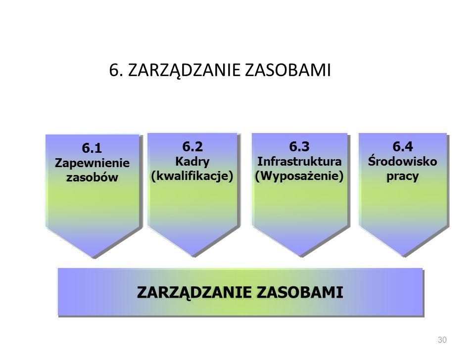 6. ZARZĄDZANIE ZASOBAMI 30 6.1 Zapewnienie zasobów 6.1 Zapewnienie zasobów 6.2 Kadry (kwalifikacje) 6.2 Kadry (kwalifikacje) 6.3 Infrastruktura (Wypos