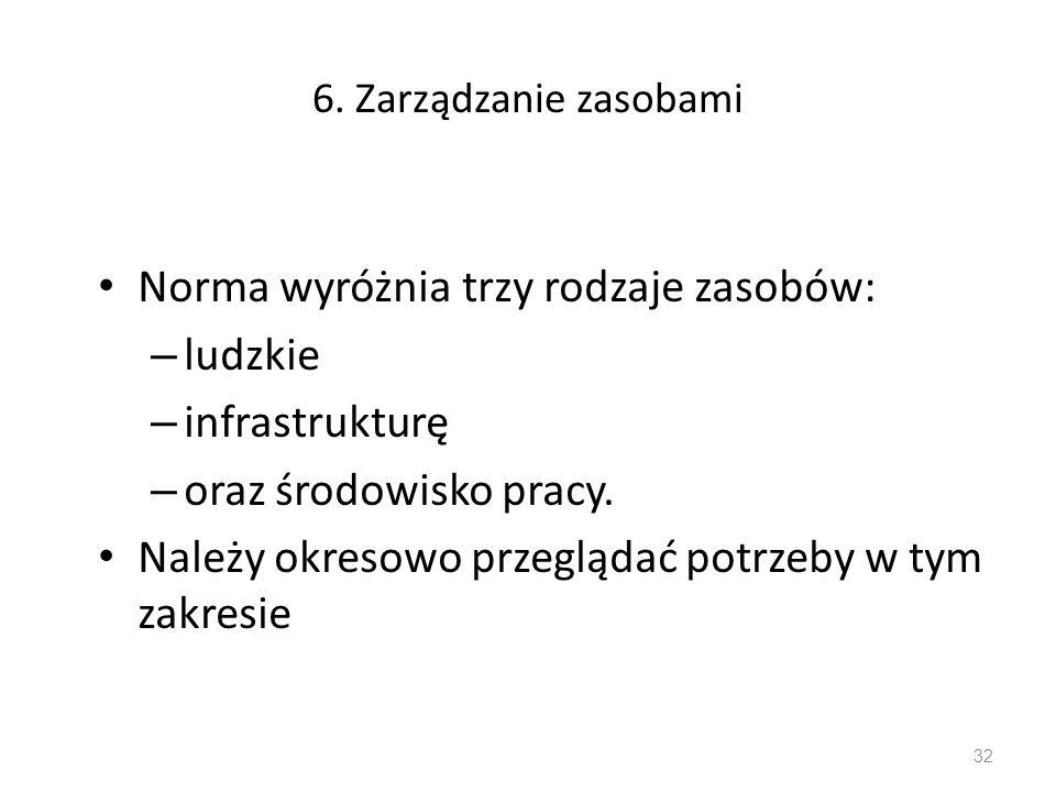 6. Zarządzanie zasobami Norma wyróżnia trzy rodzaje zasobów: – ludzkie – infrastrukturę – oraz środowisko pracy. Należy okresowo przeglądać potrzeby w
