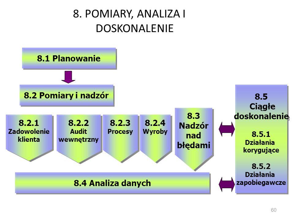 8. POMIARY, ANALIZA I DOSKONALENIE 60 8.4 Analiza danych 8.5 Ciągłe doskonalenie 8.5.1 Działania korygujące 8.5.2 Działania zapobiegawcze 8.5 Ciągłe d