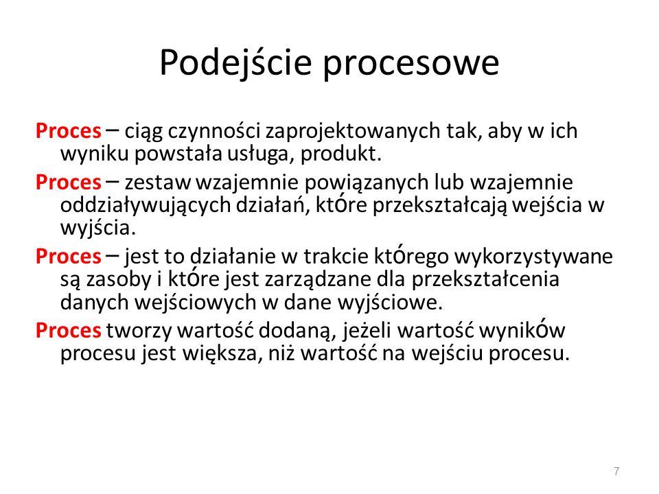 Podejście procesowe Proces – ciąg czynności zaprojektowanych tak, aby w ich wyniku powstała usługa, produkt. Proces – zestaw wzajemnie powiązanych lub