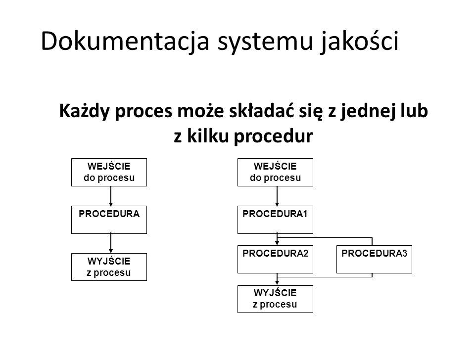 Każdy proces może składać się z jednej lub z kilku procedur Dokumentacja systemu jakości WEJŚCIE do procesu PROCEDURA WYJŚCIE z procesu WEJŚCIE do pro