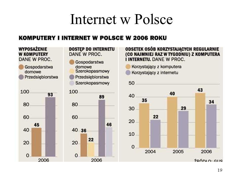 19 Internet w Polsce