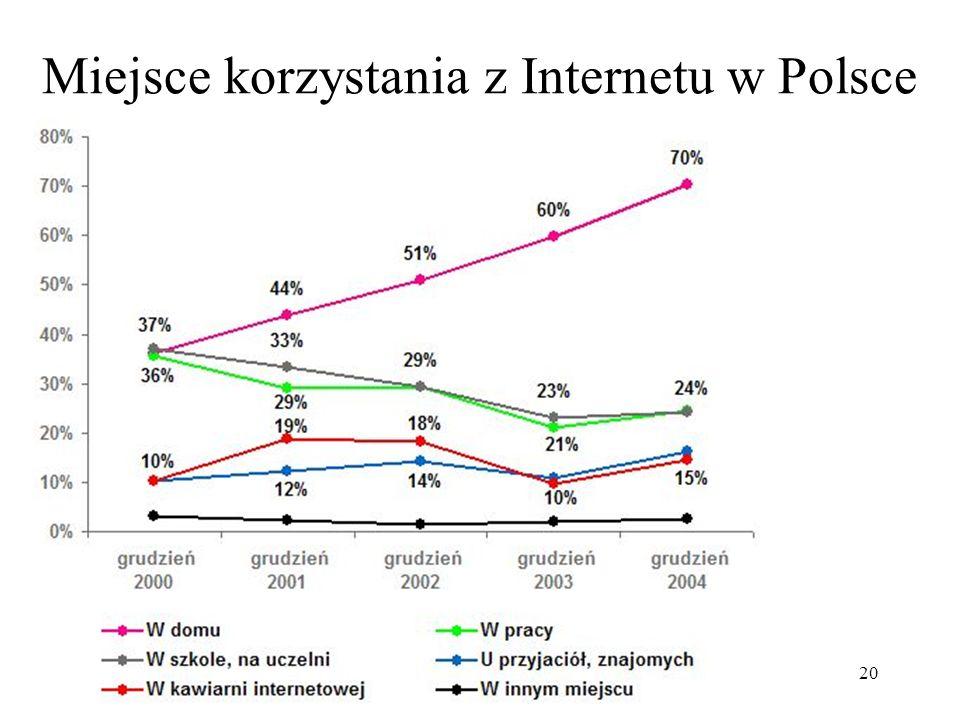 20 Miejsce korzystania z Internetu w Polsce