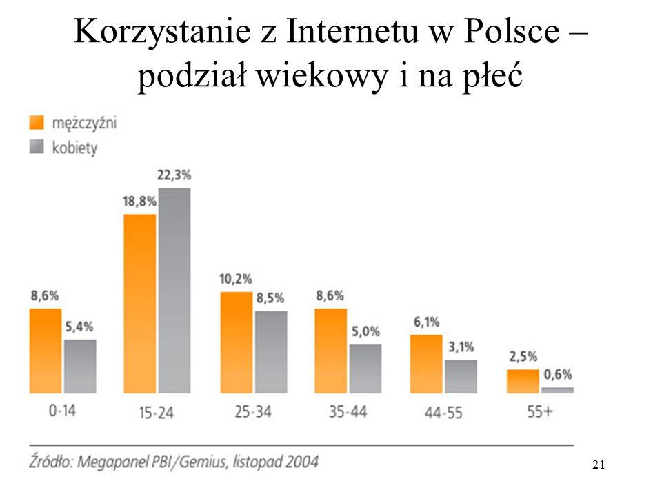 21 Korzystanie z Internetu w Polsce – podział wiekowy i na płeć