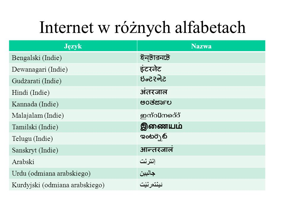 Internet w różnych alfabetach cz.2 JęzykNazwa Bengalski (Indie) Dewanagari (Indie) Gudżarati (Indie) Hindi (Indie) Kannada (Indie) Malajalam (Indie) Tamilski (Indie) Telugu (Indie) Sanskryt (Indie) Arabskiإنترنت Urdu (odmiana arabskiego)جالبین Kurdyjski (odmiana arabskiego)ئینتەرنێت