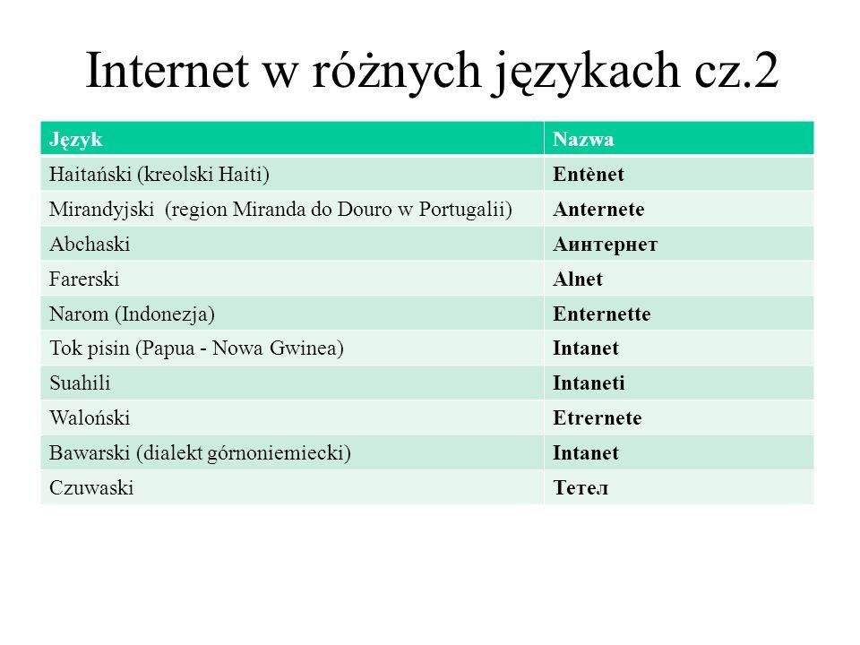Internet w różnych językach cz.2 JęzykNazwa Haitański (kreolski Haiti)Entènet Mirandyjski (region Miranda do Douro w Portugalii)Anternete АbchaskiАинт