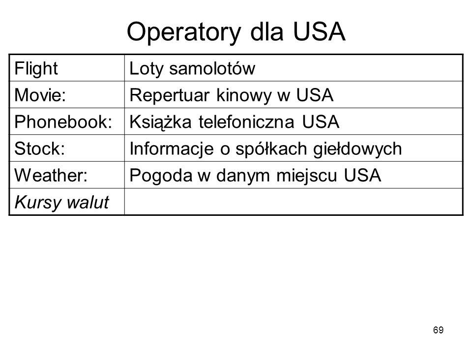 69 Operatory dla USA FlightLoty samolotów Movie:Repertuar kinowy w USA Phonebook:Książka telefoniczna USA Stock:Informacje o spółkach giełdowych Weath