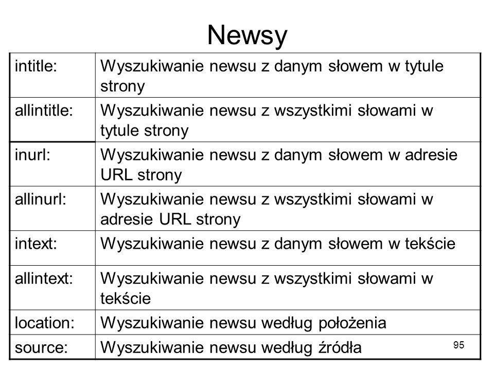 95 Newsy intitle:Wyszukiwanie newsu z danym słowem w tytule strony allintitle:Wyszukiwanie newsu z wszystkimi słowami w tytule strony inurl:Wyszukiwan