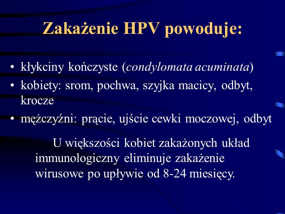 Zakażenie HPV powoduje: kłykciny kończyste (condylomata acuminata) kobiety: srom, pochwa, szyjka macicy, odbyt, krocze mężczyźni: prącie, ujście cewki