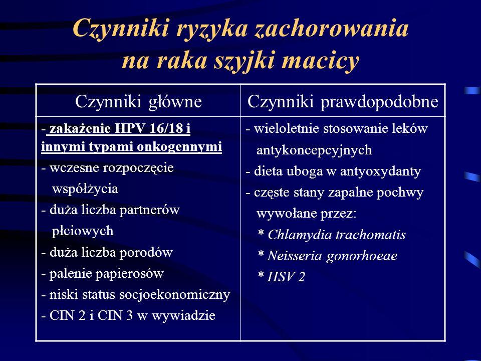 Czynniki ryzyka zachorowania na raka szyjki macicy Czynniki główneCzynniki prawdopodobne - zakażenie HPV 16/18 i innymi typami onkogennymi - wczesne r