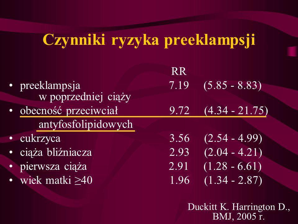 Czynniki ryzyka preeklampsji RR preeklampsja 7.19 (5.85 - 8.83) w poprzedniej ciąży obecność przeciwciał 9.72 (4.34 - 21.75) antyfosfolipidowych cukrz