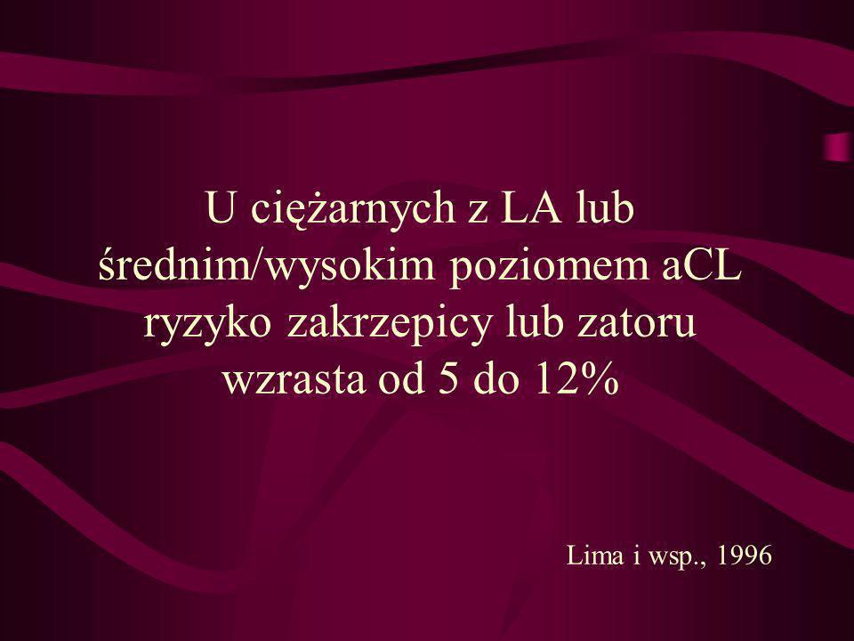 U ciężarnych z LA lub średnim/wysokim poziomem aCL ryzyko zakrzepicy lub zatoru wzrasta od 5 do 12% Lima i wsp., 1996