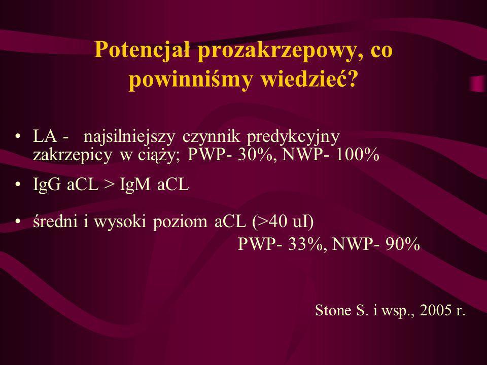 Potencjał prozakrzepowy, co powinniśmy wiedzieć? LA - najsilniejszy czynnik predykcyjny zakrzepicy w ciąży; PWP- 30%, NWP- 100% IgG aCL > IgM aCL śred