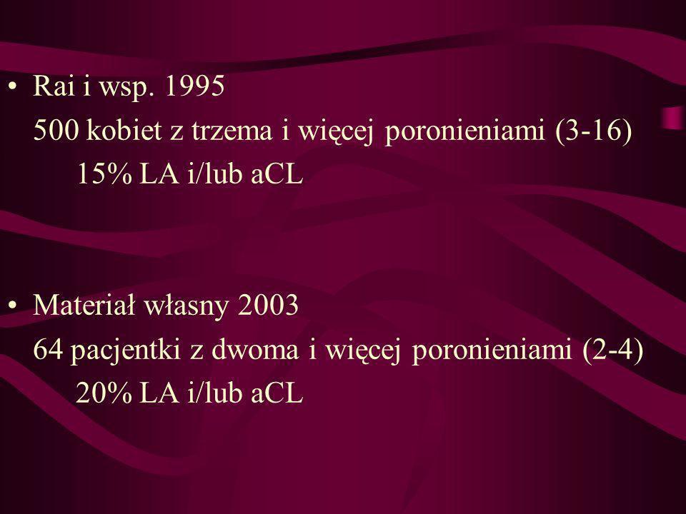 Rai i wsp. 1995 500 kobiet z trzema i więcej poronieniami (3-16) 15% LA i/lub aCL Materiał własny 2003 64 pacjentki z dwoma i więcej poronieniami (2-4