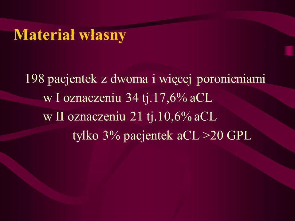 Materiał własny 198 pacjentek z dwoma i więcej poronieniami w I oznaczeniu 34 tj.17,6% aCL w II oznaczeniu 21 tj.10,6% aCL tylko 3% pacjentek aCL >20