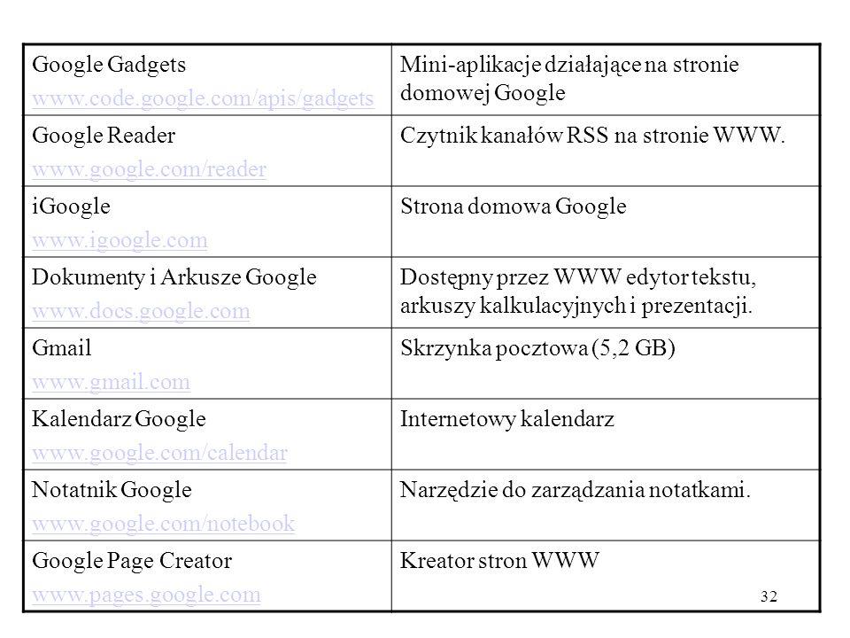 33 Blogger www.blogger.com Serwis blogowy wykupiony i rozwijany przez Google.