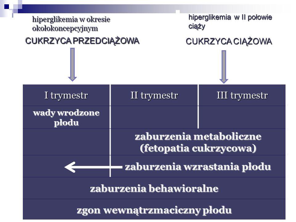 I trymestr II trymestr III trymestr wady wrodzone płodu zaburzenia metaboliczne (fetopatia cukrzycowa) zaburzenia wzrastania płodu zaburzenia behawioralne zgon wewnątrzmaciczny płodu hiperglikemia w okresie okołokoncepcyjnym CUKRZYCA PRZEDCIĄŻOWA hiperglikemia w II połowie ciąży CUKRZYCA CIĄŻOWA