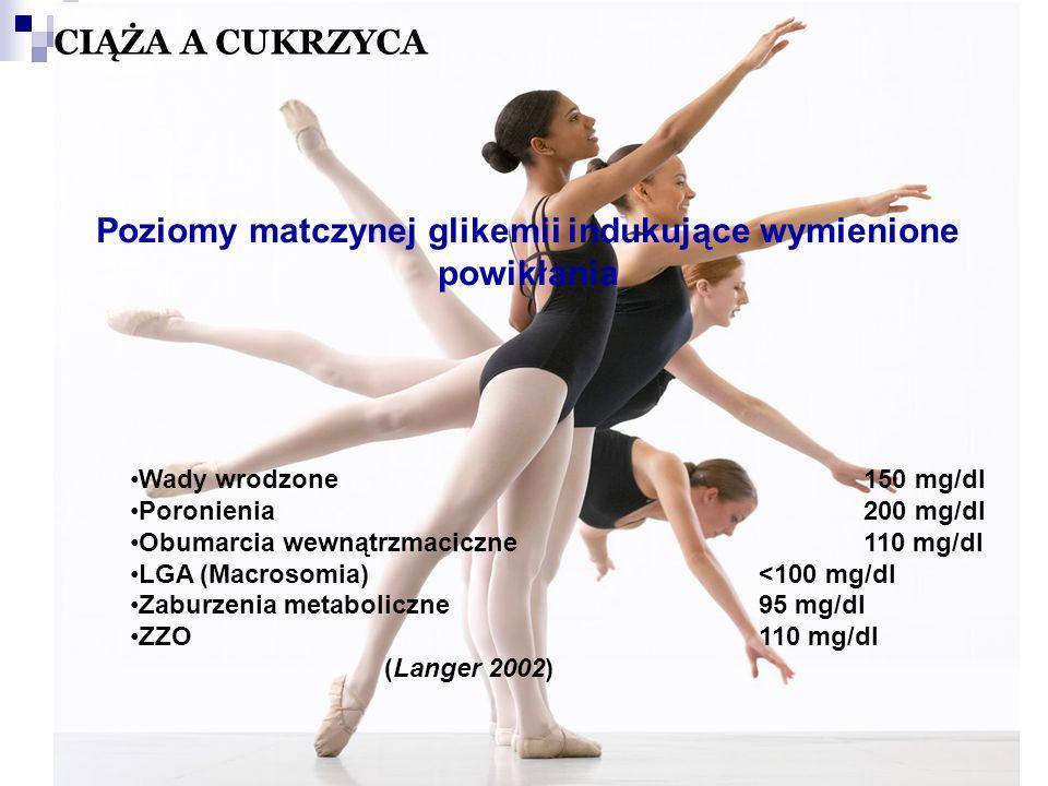 Poziomy matczynej glikemii indukujące wymienione powikłania Wady wrodzone150 mg/dl Poronienia200 mg/dl Obumarcia wewnątrzmaciczne110 mg/dl LGA (Macrosomia) <100 mg/dl Zaburzenia metaboliczne 95 mg/dl ZZO110 mg/dl (Langer 2002) CIĄŻA A CUKRZYCA