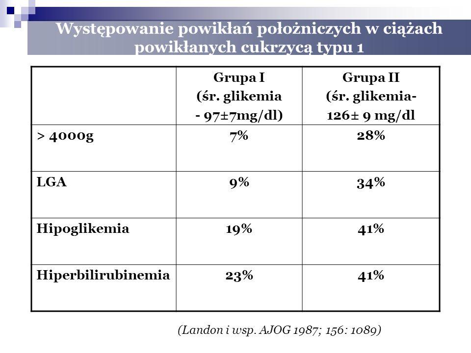 Występowanie powikłań położniczych w ciążach powikłanych cukrzycą typu 1 Grupa I (śr.