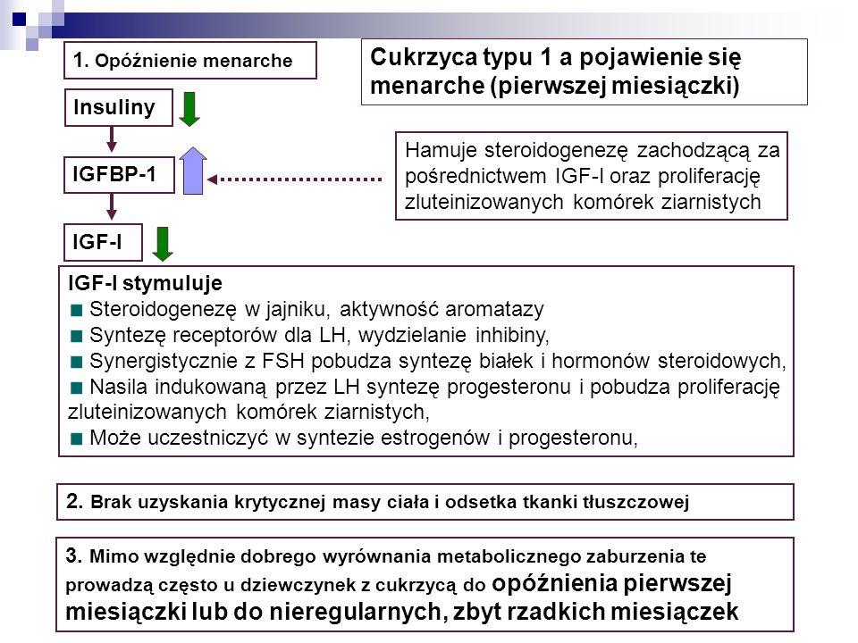 Przeciwwskazania do ciąży w cukrzycy ciężka nefropatia manifestująca się klirensem kreatyniny poniżej 40 ml/min niekontrolowane, oporne na leczenie nadciśnienie ciężka, nie poddająca się leczeniu retinopatia proliferacyjna aktywna zaawansowana choroba niedokrwienna serca lub przebyty zawał autonomiczna neuropatia z zajęciem układu bodźco-przewodzącego serca lub przewodu pokarmowego (Standardy PTD 2010) CIĄŻA A CUKRZYCA