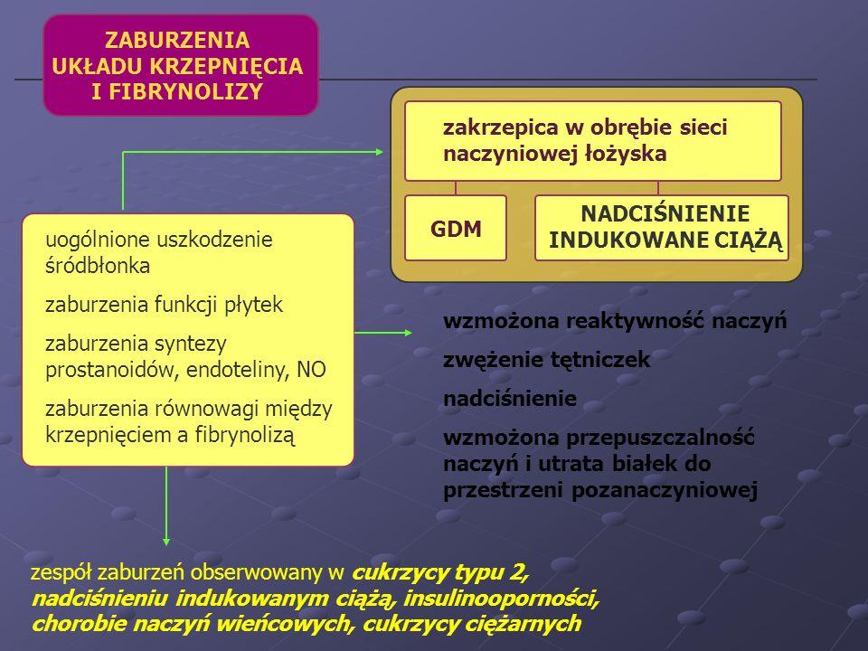 ZESPÓŁ POLICYSTYCZNYCH JAJNIKÓW obecne badania sugerują, że zespół policystycznych jajników jest postacią subklinicznej insulinooporności manifestującej się u młodych kobiet insulinooporność tkanek obwodowych (tkanka mięśniowa i tłuszczowa) hiperinsulinemia nadmierna produkcja androgenów w jajniku (genetycznie uwarunkowana podatność jajników na stymulację insuliną) dyslipidemia zwiększone ryzyko cukrzycy i chorób układu sercowo-naczyniowego zwiększone stężenie PAI-1