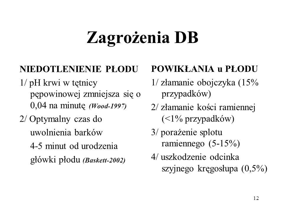 12 Zagrożenia DB NIEDOTLENIENIE PŁODU 1/ pH krwi w tętnicy pępowinowej zmniejsza się o 0,04 na minutę (Wood-1997) 2/ Optymalny czas do uwolnienia bark