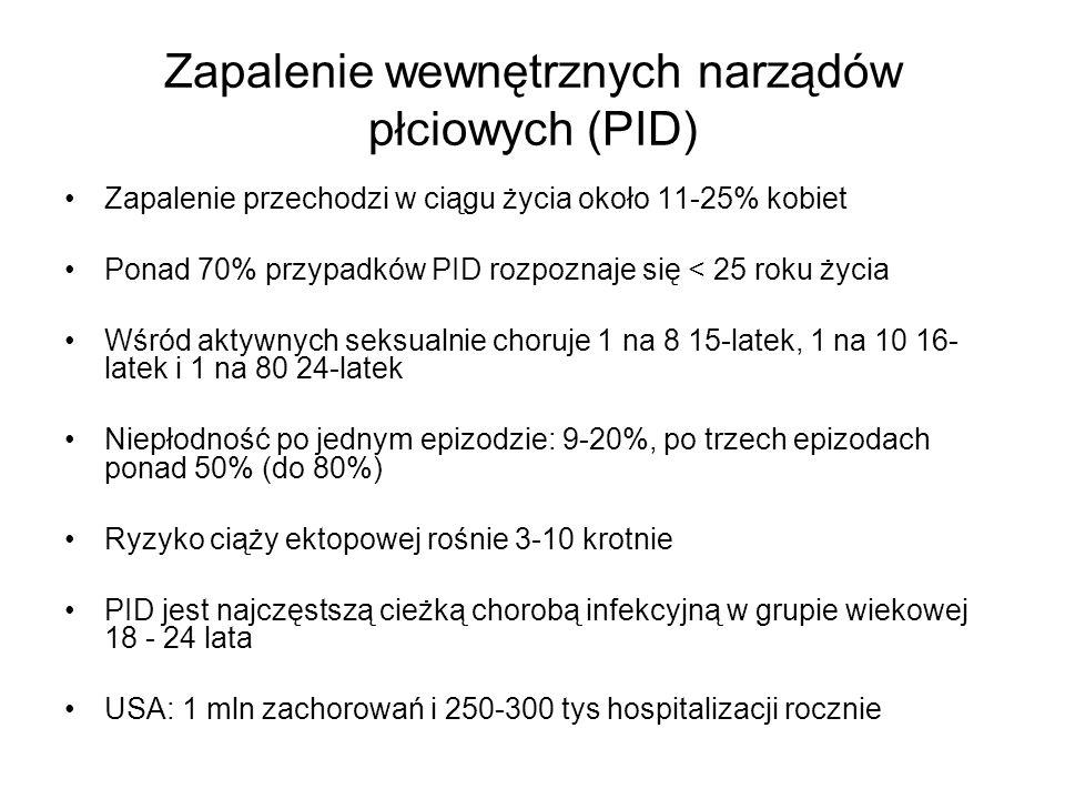 Zapalenie wewnętrznych narządów płciowych (PID) Zapalenie przechodzi w ciągu życia około 11-25% kobiet Ponad 70% przypadków PID rozpoznaje się < 25 ro