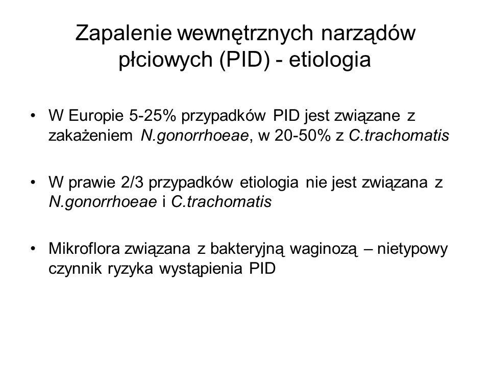 Zapalenie wewnętrznych narządów płciowych (PID) - etiologia W Europie 5-25% przypadków PID jest związane z zakażeniem N.gonorrhoeae, w 20-50% z C.trac