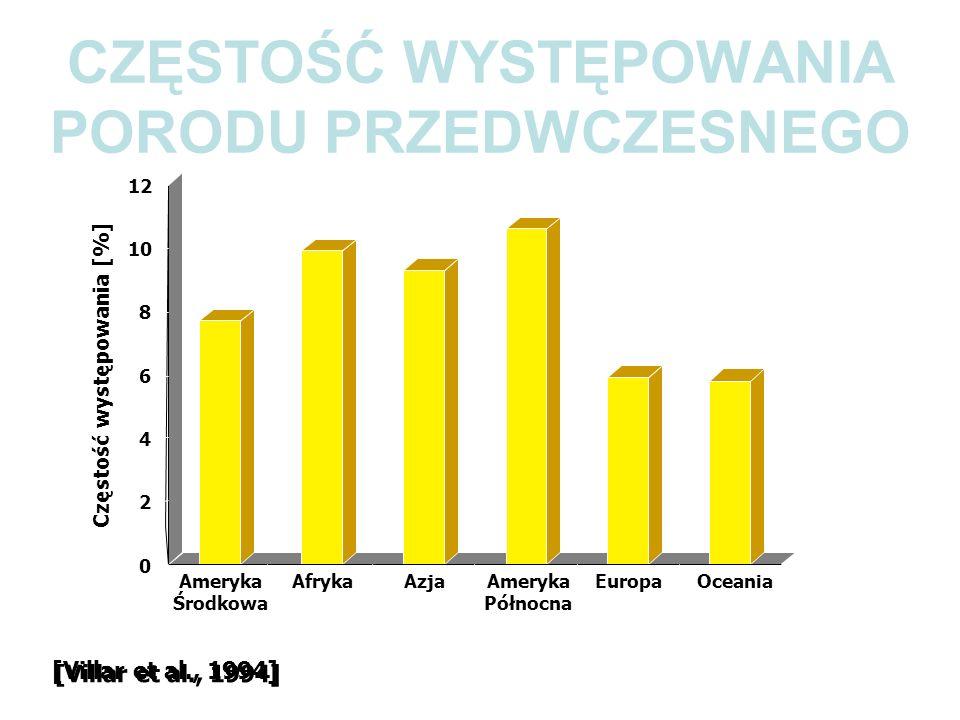 MECHANIZMY INICJACJI PORODU 1.Zmniejszenie stężenia progesteronu 2.Działanie oksytocyny 3.Przedwczesna aktywacja doczesnej