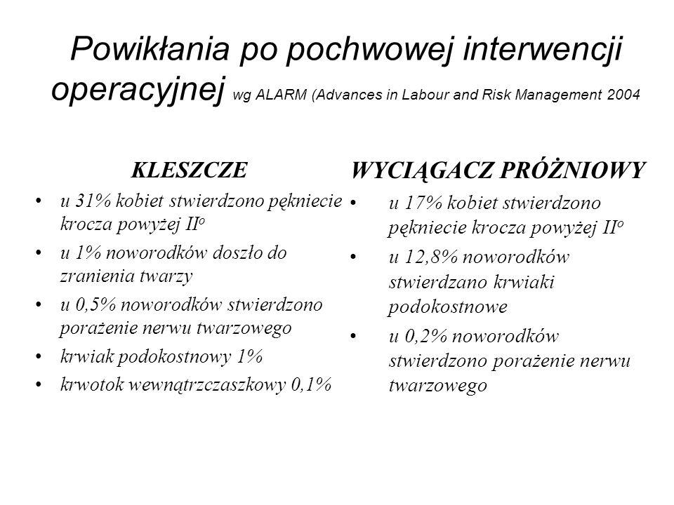 Powikłania po pochwowej interwencji operacyjnej wg ALARM (Advances in Labour and Risk Management 2004 KLESZCZE u 31% kobiet stwierdzono pękniecie kroc