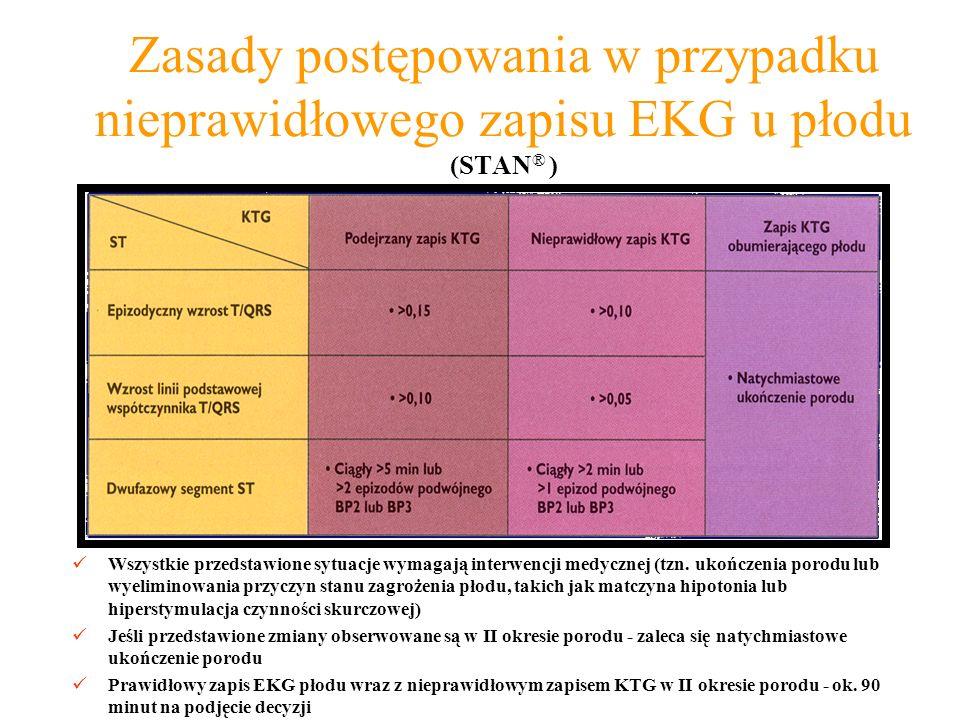 Zasady postępowania w przypadku nieprawidłowego zapisu EKG u płodu (STAN ® ) Wszystkie przedstawione sytuacje wymagają interwencji medycznej (tzn.