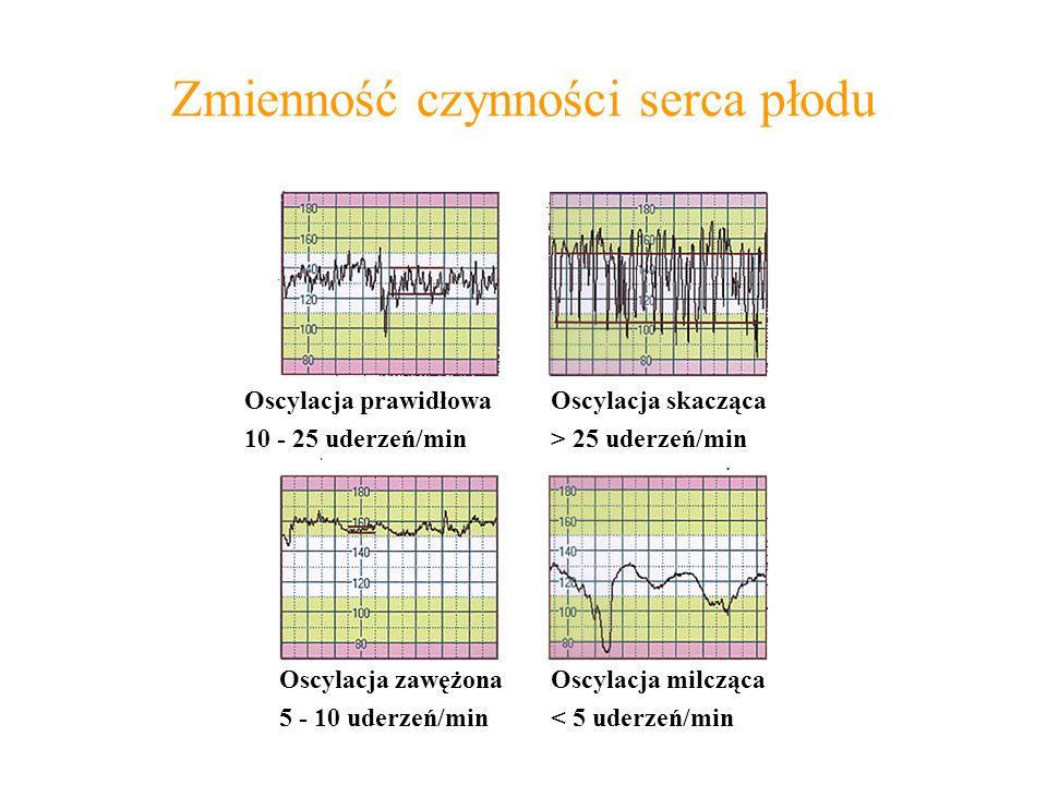 Zmienność czynności serca płodu Oscylacja prawidłowa 10 - 25 uderzeń/min Oscylacja skacząca > 25 uderzeń/min Oscylacja milcząca < 5 uderzeń/min Oscylacja zawężona 5 - 10 uderzeń/min