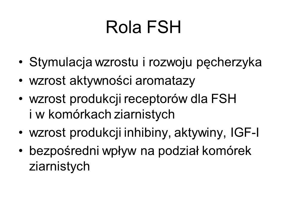 Rola FSH Stymulacja wzrostu i rozwoju pęcherzyka wzrost aktywności aromatazy wzrost produkcji receptorów dla FSH i w komórkach ziarnistych wzrost produkcji inhibiny, aktywiny, IGF-I bezpośredni wpływ na podział komórek ziarnistych