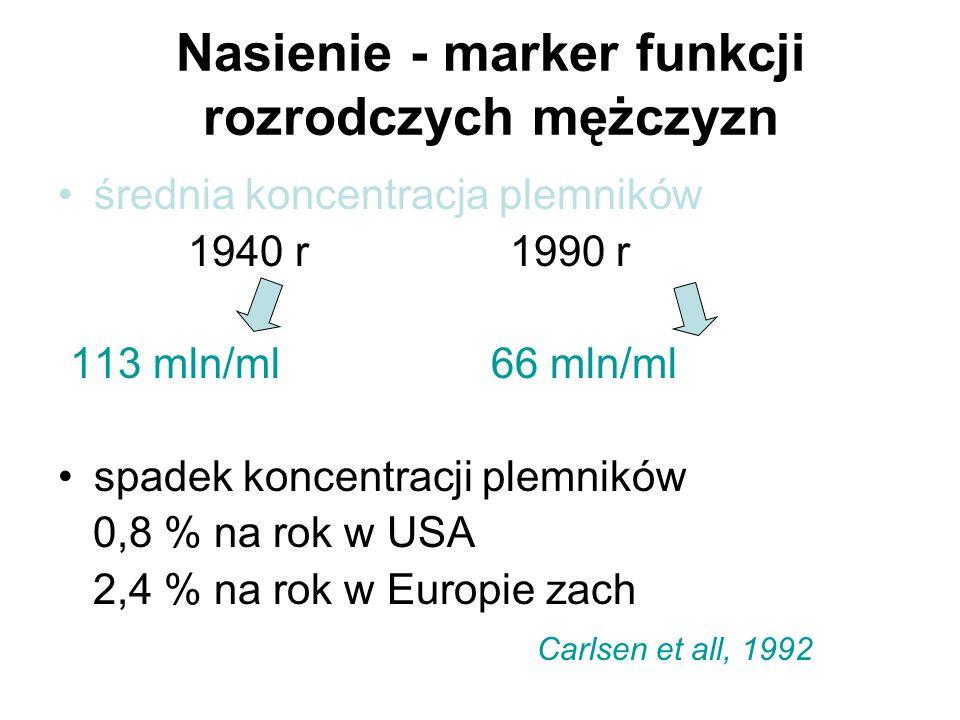 Nasienie - marker funkcji rozrodczych mężczyzn średnia koncentracja plemników 1940 r 1990 r 113 mln/ml 66 mln/ml spadek koncentracji plemników 0,8 % n