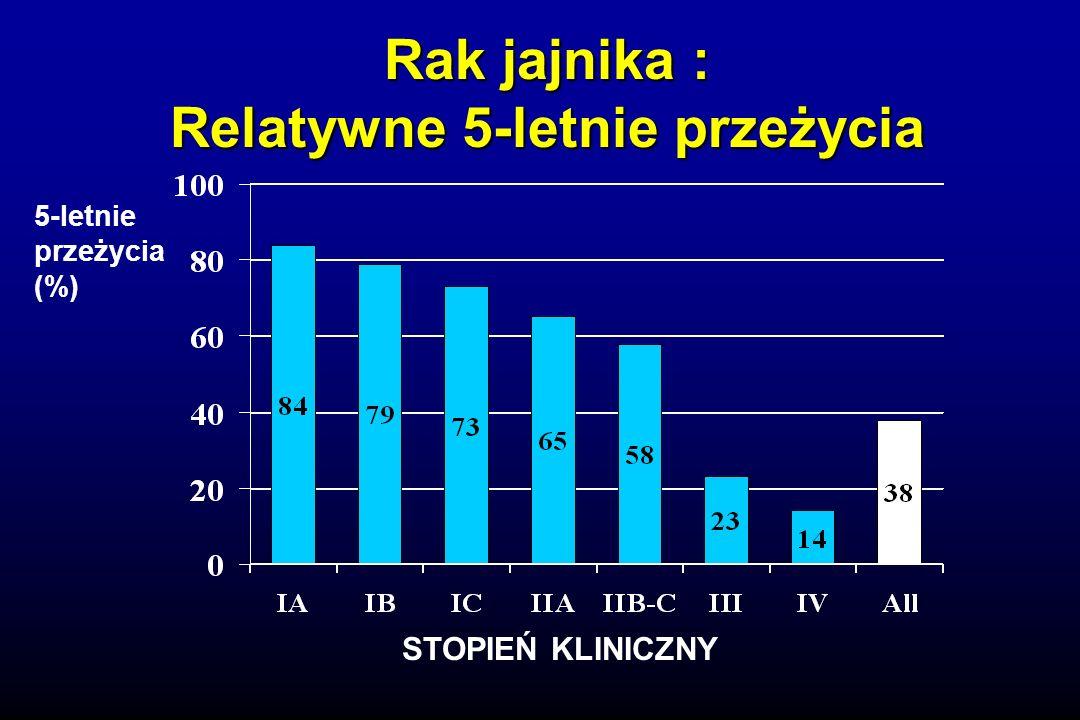 Rak jajnika : Relatywne 5-letnie przeżycia STOPIEŃ KLINICZNY 5-letnie przeżycia (%)