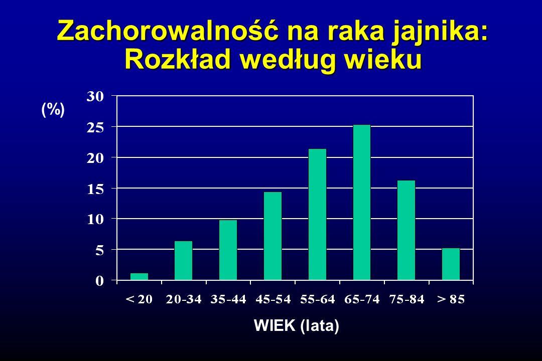 Zachorowalność na raka jajnika: Rozkład według wieku (%) WIEK (lata)