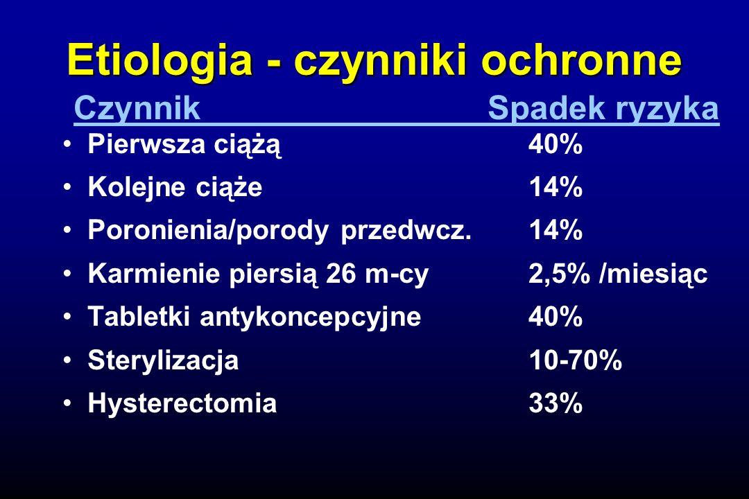 Etiologia - czynniki ochronne Pierwsza ciążą40% Kolejne ciąże14% Poronienia/porody przedwcz.14% Karmienie piersią 26 m-cy2,5% /miesiąc Tabletki antykoncepcyjne40% Sterylizacja10-70% Hysterectomia33% Czynnik Spadek ryzyka