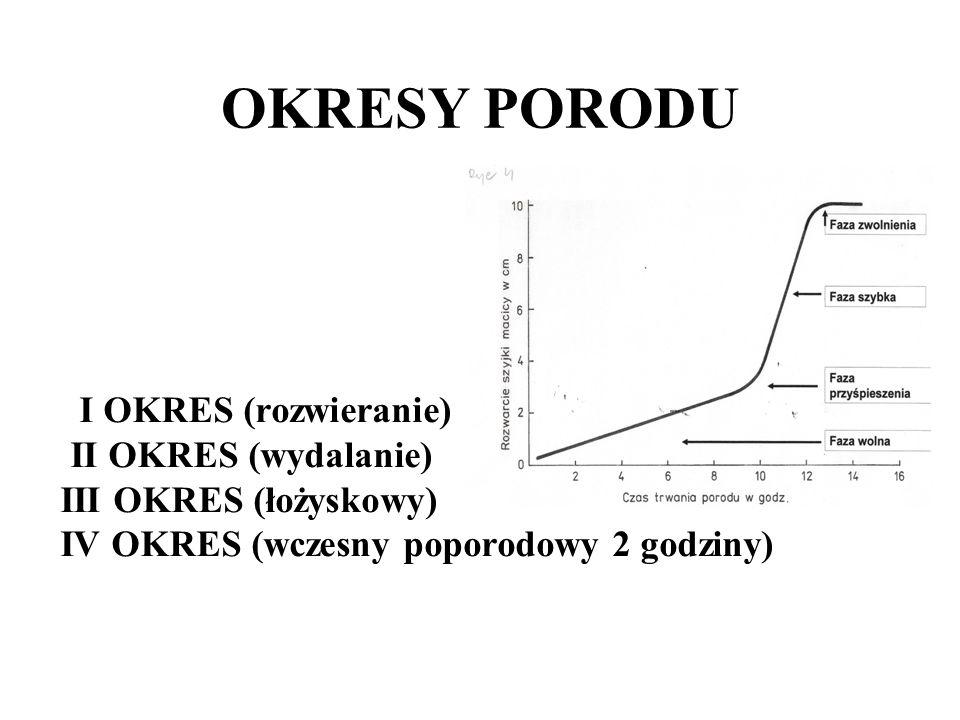 OKRESY PORODU I OKRES (rozwieranie) II OKRES (wydalanie) III OKRES (łożyskowy) IV OKRES (wczesny poporodowy 2 godziny)