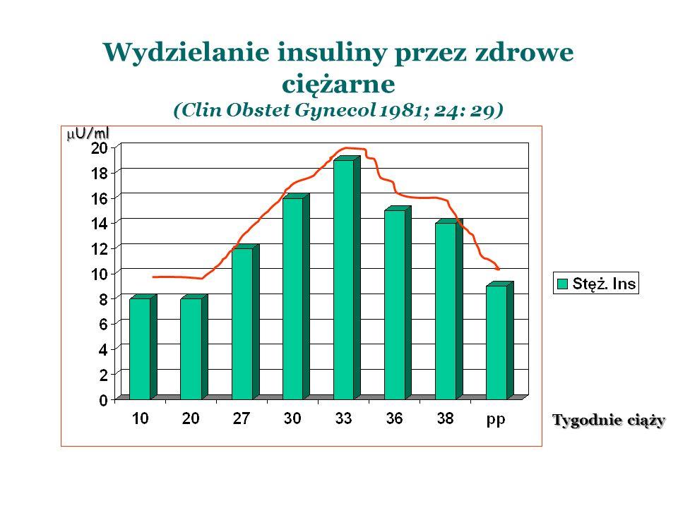 Wydzielanie insuliny przez zdrowe ciężarne (Clin Obstet Gynecol 1981; 24: 29) U/ml U/ml Tygodnie ciąży