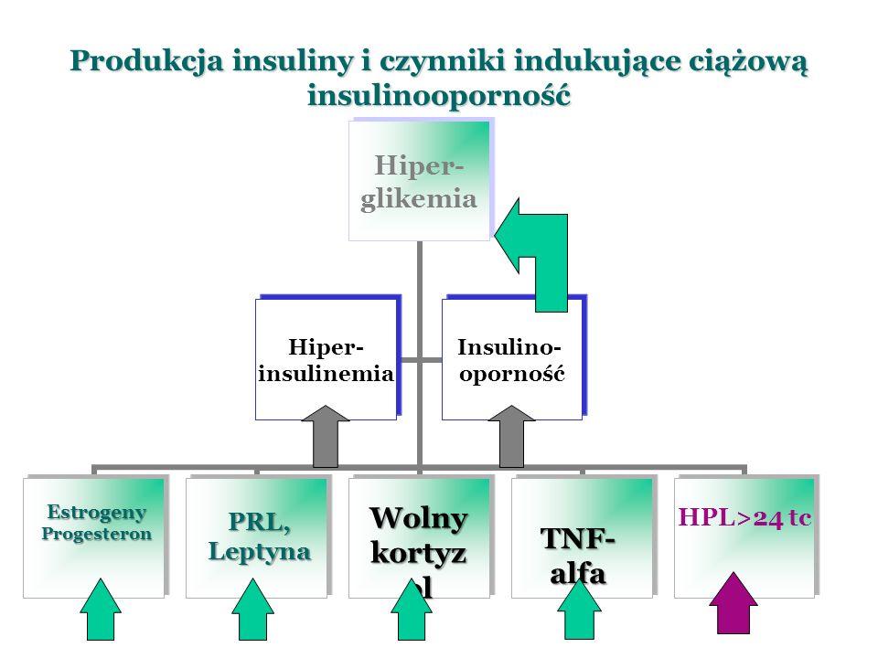 Produkcja insuliny i czynniki indukujące ciążową insulinooporność Hiper- glikemia HPL>24 tc Hiper- insulinemia Insulino- opornośćEstrogenyProgesteron