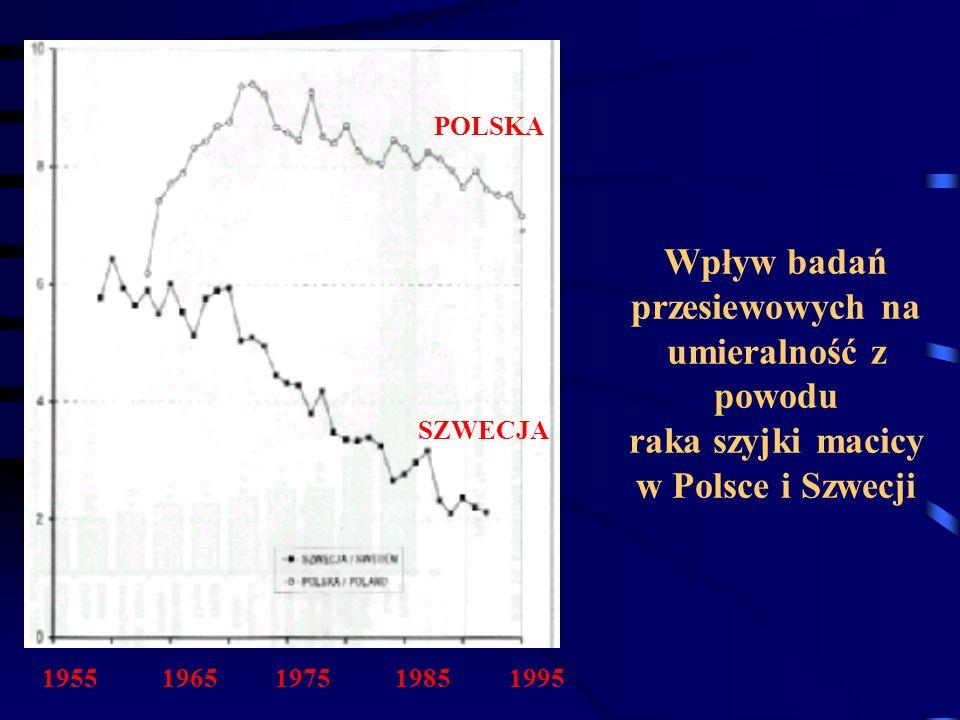 Wpływ badań przesiewowych na umieralność z powodu raka szyjki macicy w Polsce i Szwecji POLSKA SZWECJA 1955 1965 1975 1985 1995