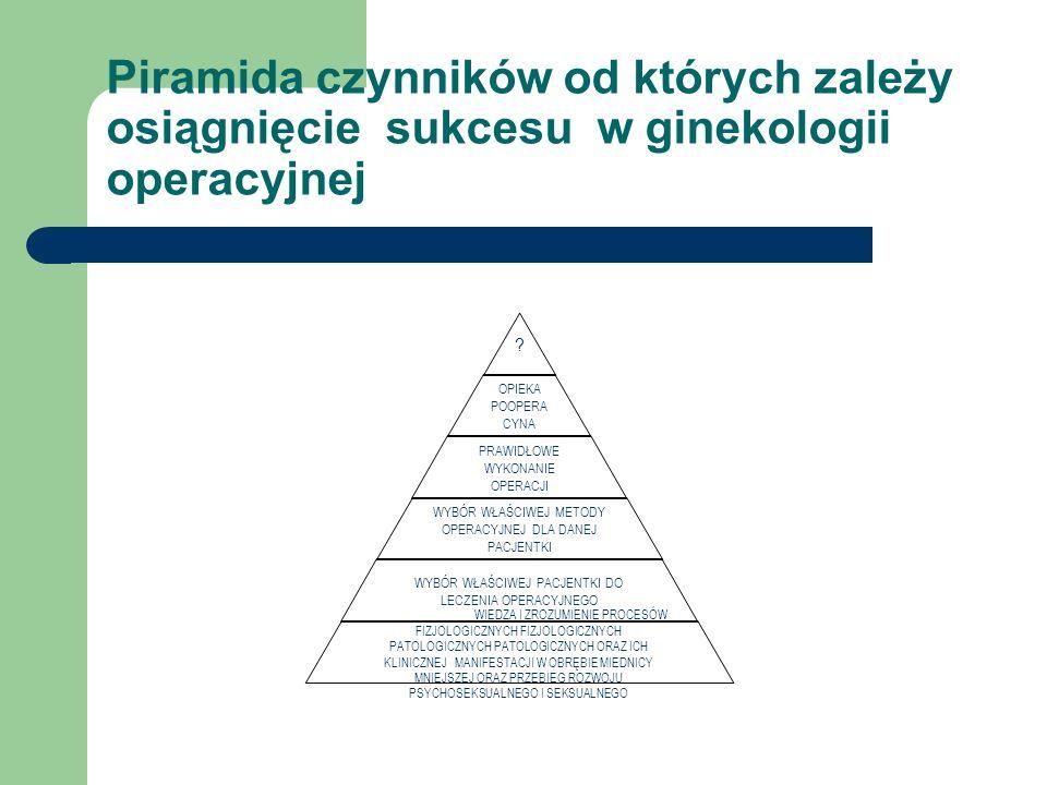 Piramida czynników od których zależy osiągnięcie sukcesu w ginekologii operacyjnej