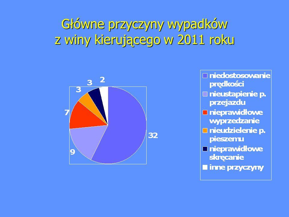 Główne przyczyny wypadków z winy kierującego w 2011 roku