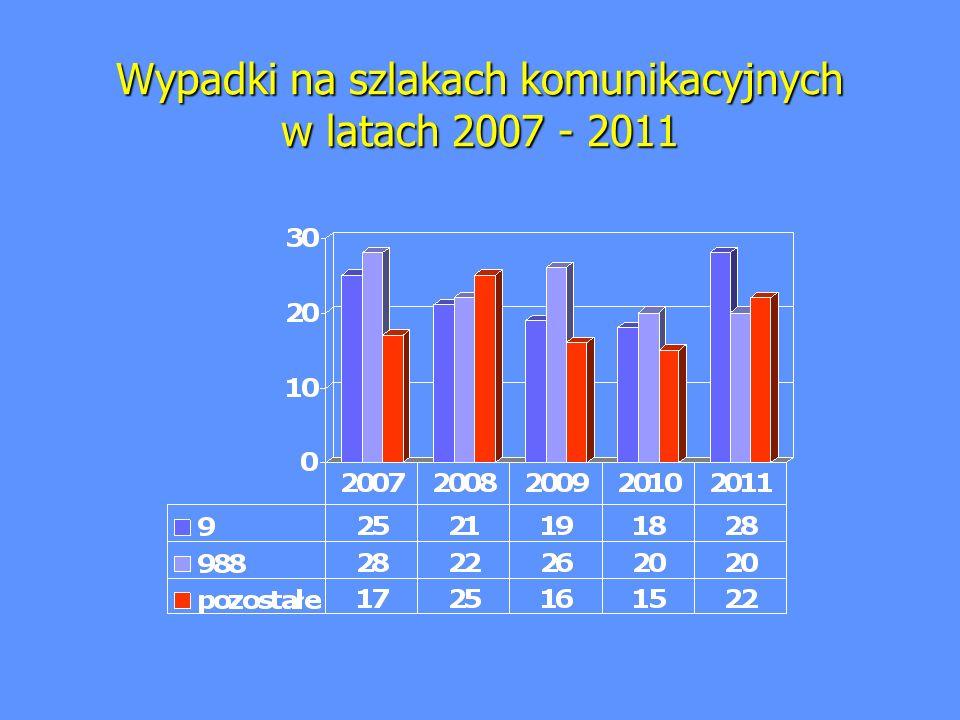 Wypadki na szlakach komunikacyjnych w latach 2007 - 2011